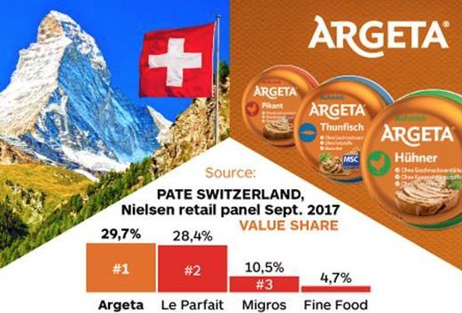 Press Releases - Argeta